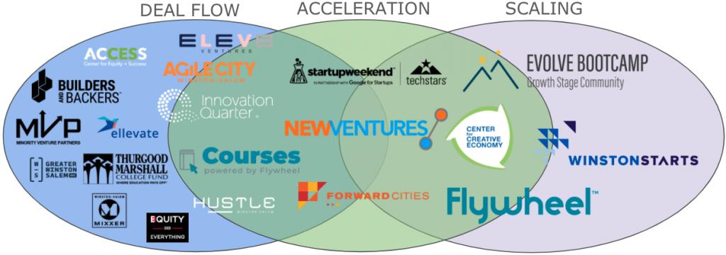 Winston-Salem Ecosystem Partners